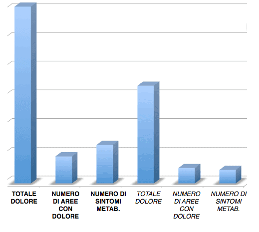 statistiche alimentazione e disturbi articolari