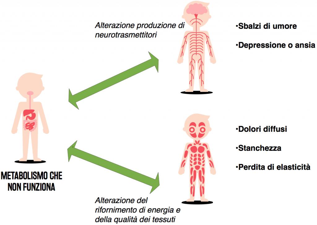 sintomi metabolici correlati