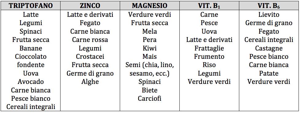 tabella nutrienti