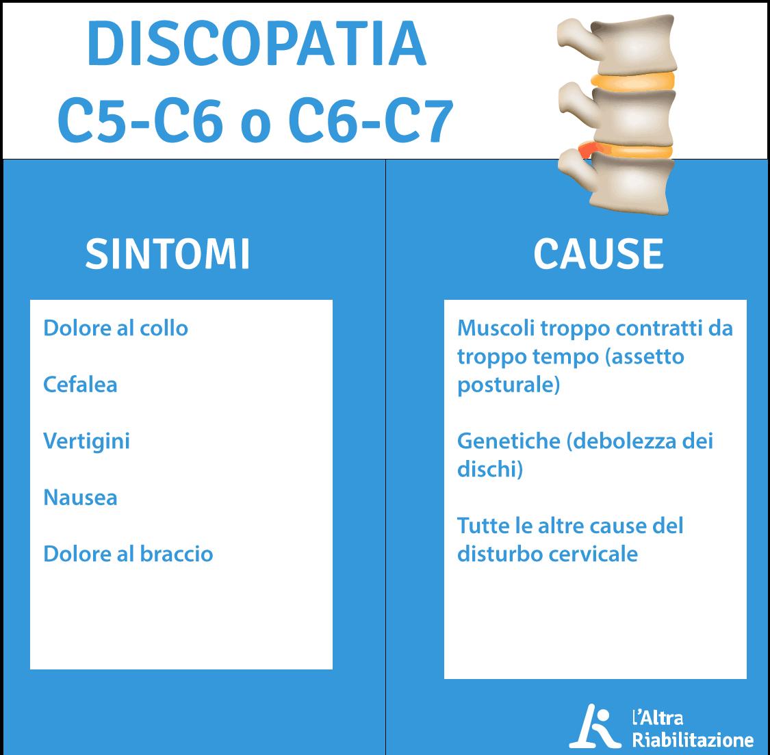 Discopatia C5-C6 e C6-C7: sintomi e cause