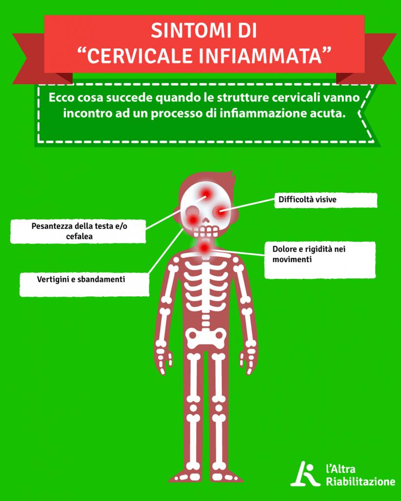 Sintomi della cervicale infiammata e del dolore cervicale